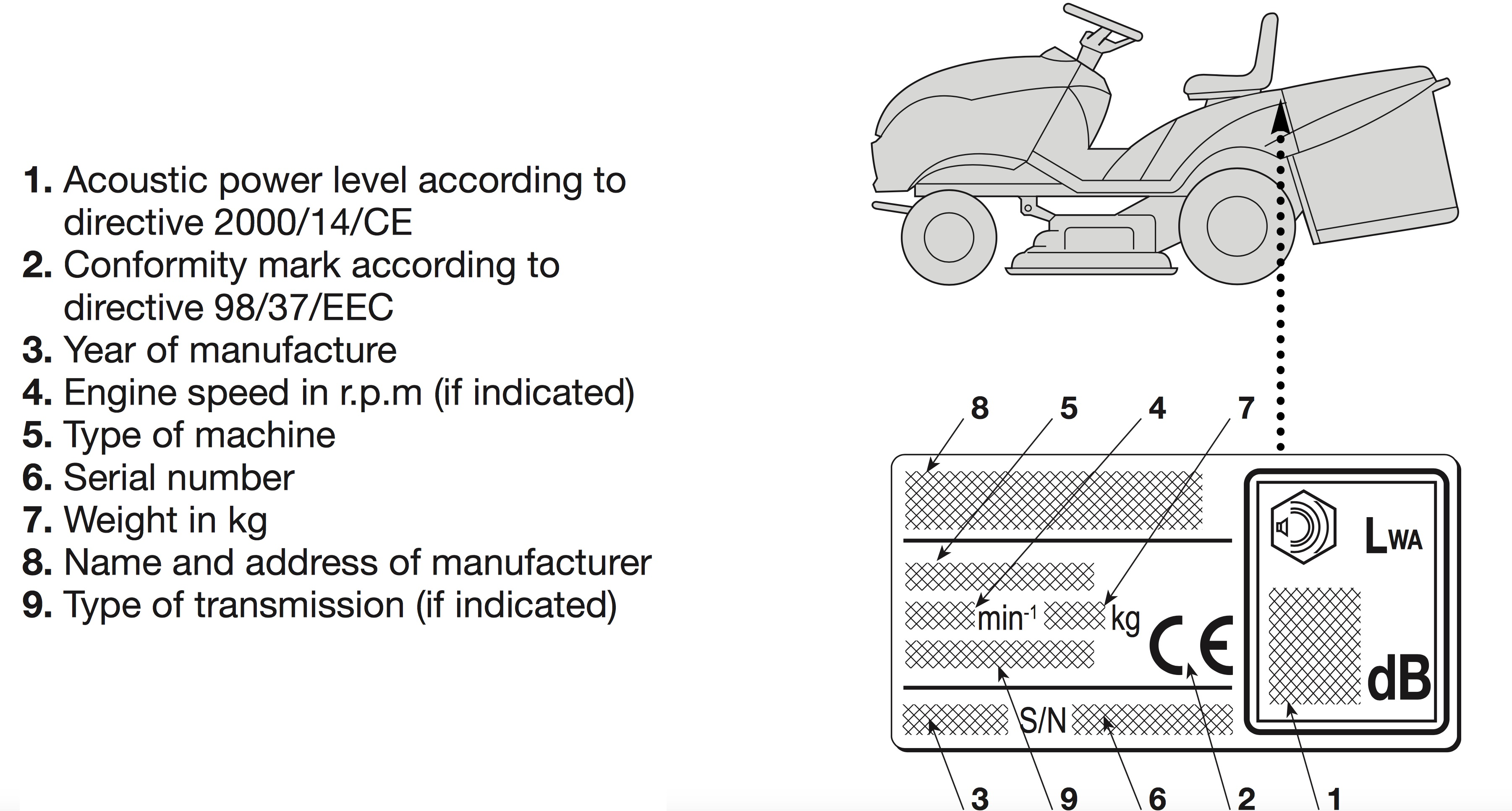 How to locate your mountfield model details ggp engine model identification details location sciox Image collections